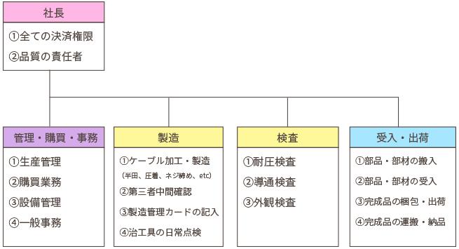 組織図・業務分掌・権限表